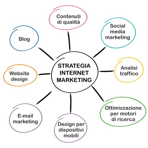 Alemans strategia internet marketing